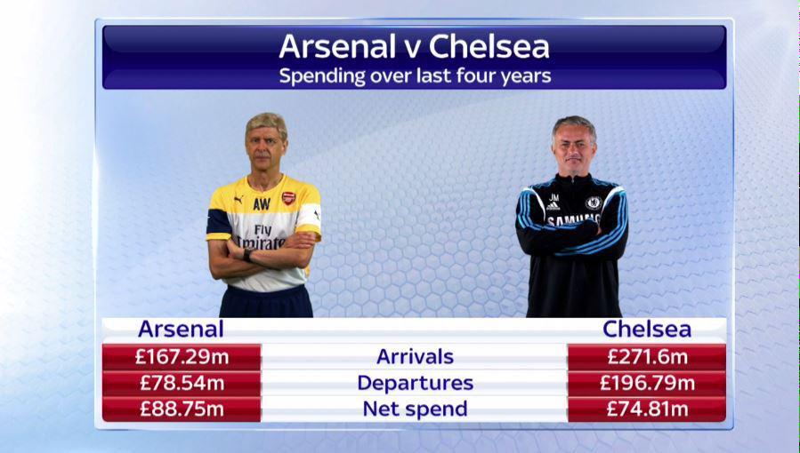 These Arsenal x Chelsea figures show in business u have to spend more to make more. Arsenal lose despite being tight http://t.co/at1dKLQ1Fy