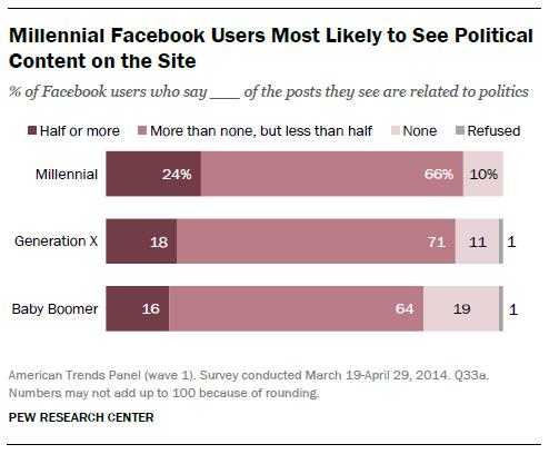 related studies of facebook