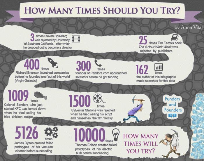 How Many Times Should You Try? [infographic] http://t.co/larSB4Hulx http://t.co/J6qc3cs3ri