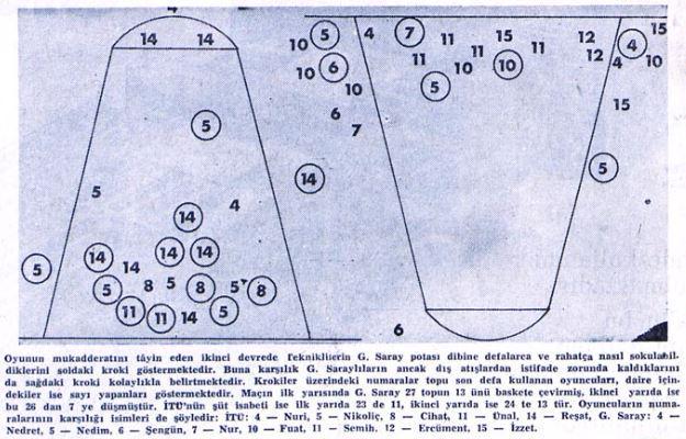 Türkiye'deki ilk 'heat map' denemesini 1969 Milliyet arşivinde buldum. Altın Bilek Reşat yönetmiş. http://t.co/U0Si8IwQ1S