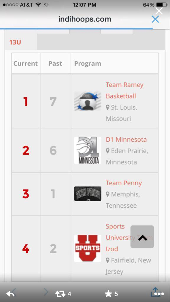 Congratulations @D1Minnesota 15U's finish the year ranked #2 in the nation.  Well done Guys. http://t.co/tdg7DE0Ouf