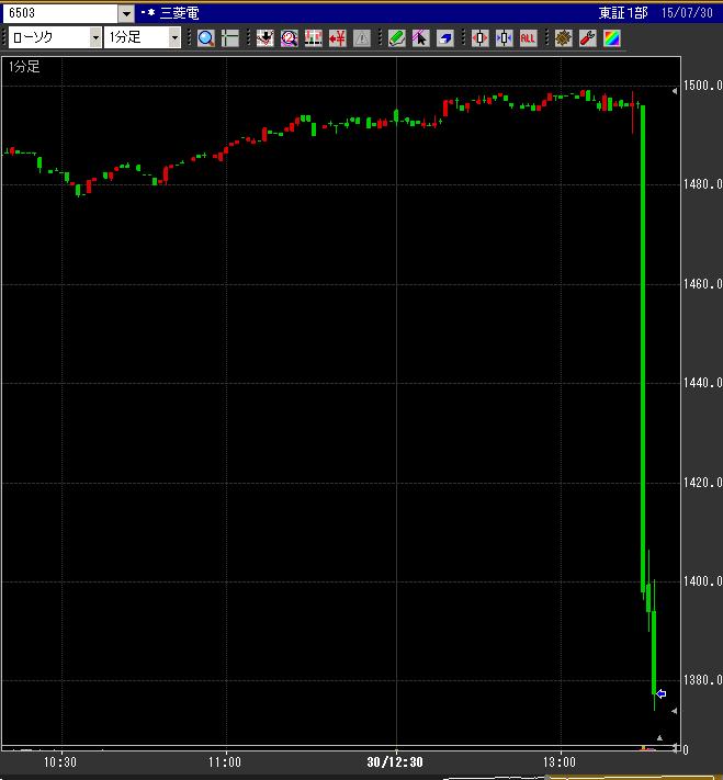 三菱電 1分足こんなんです。 こわすぎる。 大型株でこんな動きされると。 http://t.co/r9hs2dgjh9