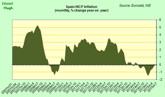 #Spain EU HICP deflation reading fell back to -0.1% y-o-y in July, vs 0% in June. http://t.co/SeYBAflBDq