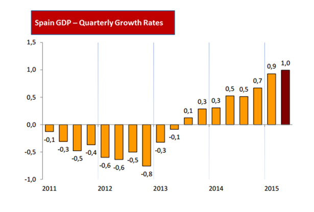 #Spain quarterly GDP growth rate continued to accelerate in Q2, up over Q1 by 1%. http://t.co/bIZWxqlZf4