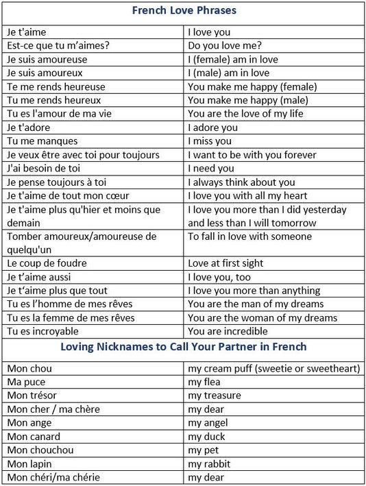 #FLE How To Say I Love You In #French. French Love Phrases. Loving  Nicknames To Call... Http://sco.lt/5u69zd Pic.twitter.com/fUZDbGw0bP