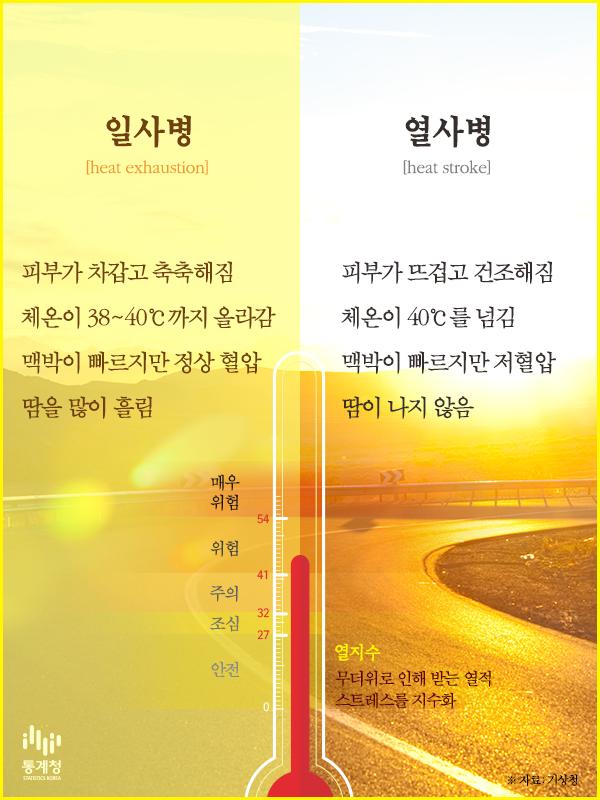 [일사병 VS 열사병] 나트륨 저하증 들어 보셨나요? http://t.co/vNnIyKn2nb