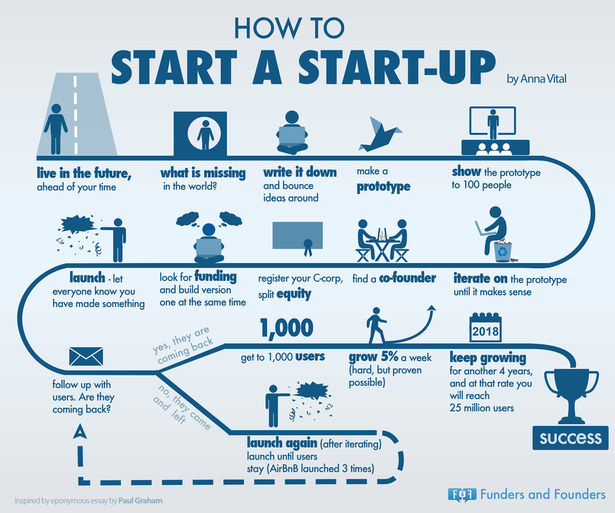 """The Company That Invented T: Loïc Haÿ On Twitter: """"#infographic #timeline How To Start"""