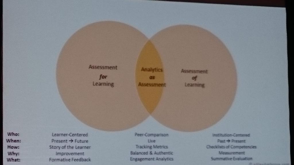 Keynote: Analytics as assessment #AAEEBL2015 #campustech http://t.co/MmSl8BBG3z