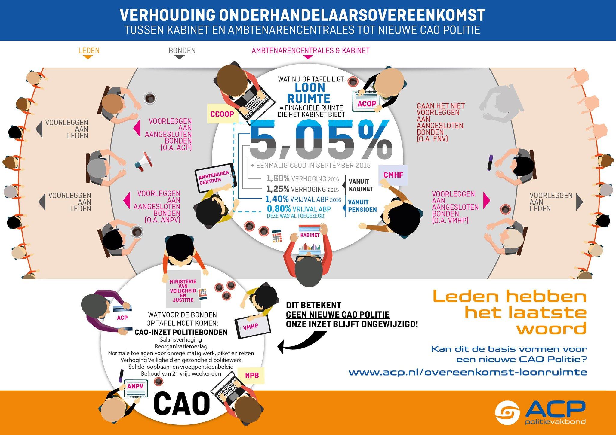 Infographic over de politie-CAO