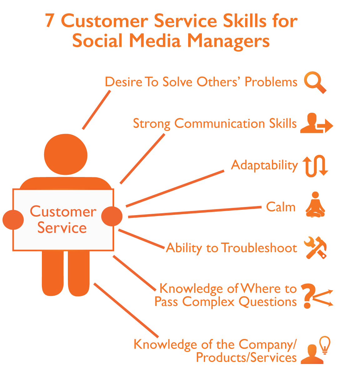La Veille du CM on Twitter 7 Customer Service Skills for Social – Social Media Manager Job Description