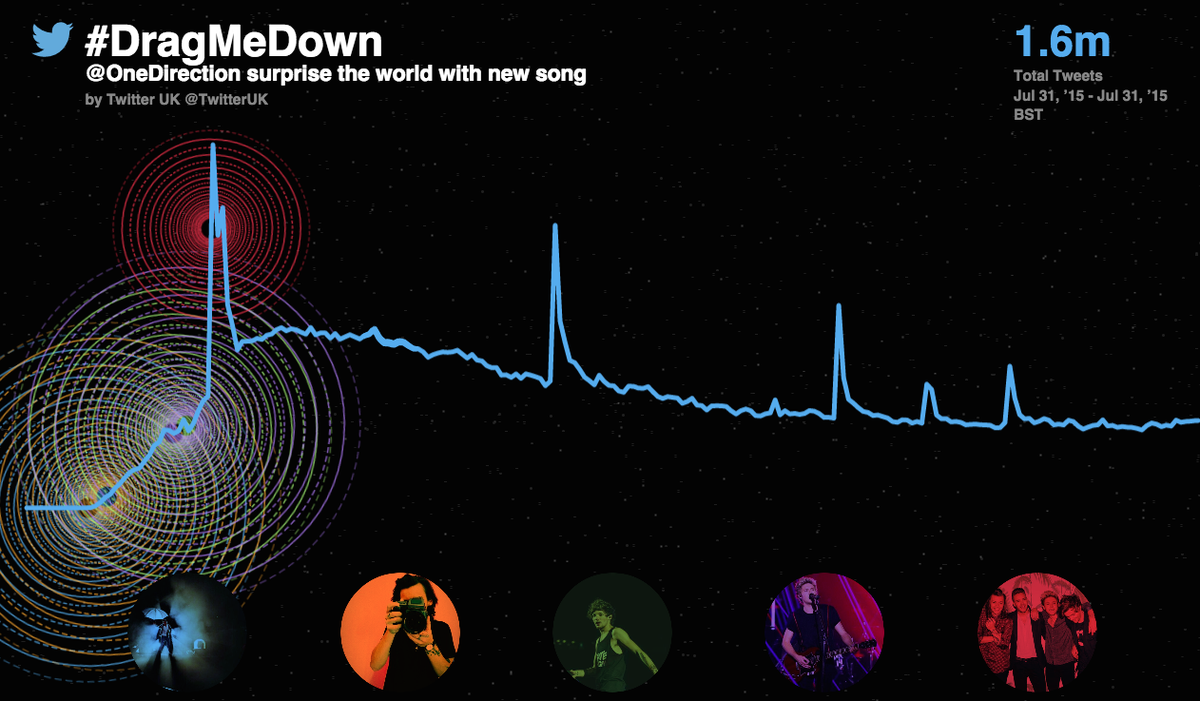 1.6 million Tweets and counting about @onedirection's surprise song announcement - #DragMeDown http://t.co/KXJMTJYwA0