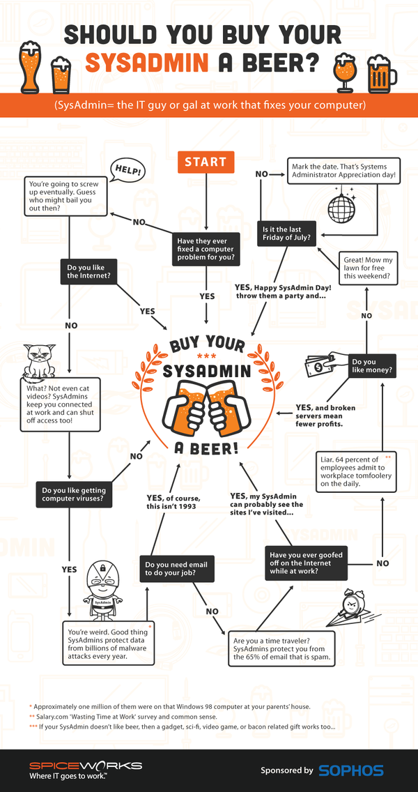 should you buy your sysadmin a beer? #SysAdminDay http://t.co/sImE9xHTLf