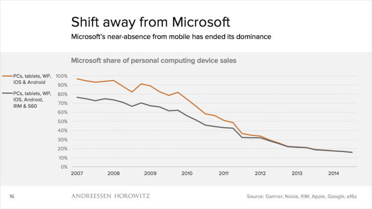 Shift Away from Microsoft