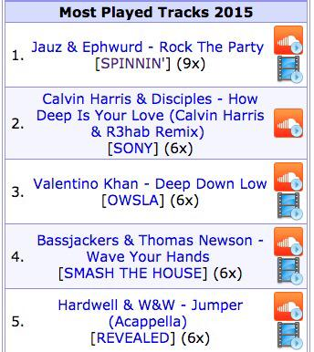 Wow number 2 most played track at Tomorrowland I'll take that 🙏🙏🙏 cc @DisciplesLDN @R3HAB http://t.co/e1XEoB6YQh