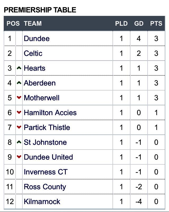 Spfl On Twitter Table Dundeefconline End The First