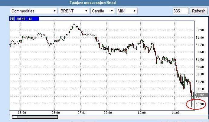 Цены на нефть упали до полугодичного минимума. Brent подешевела до $51,3 - Цензор.НЕТ 6949