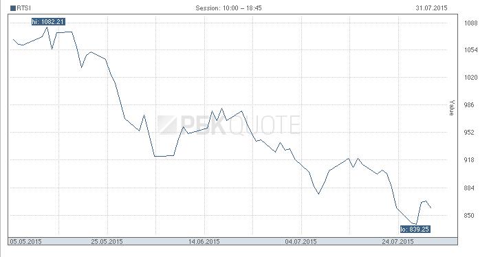 Российский рубль продолжает падать вслед за нефтью - Цензор.НЕТ 304