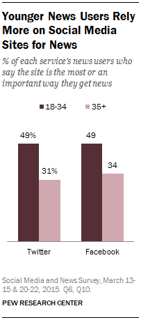Nearly half of Twitter news users under 35 say Twitter most or an important way they get news http://t.co/ZTpzuh1xZX http://t.co/zk5d1s8Y77