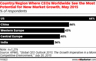 Which countries/regions are most important for global geographic expansion, according to CEOs? http://t.co/MtAMWhtrDp http://t.co/hykbTZHeAH