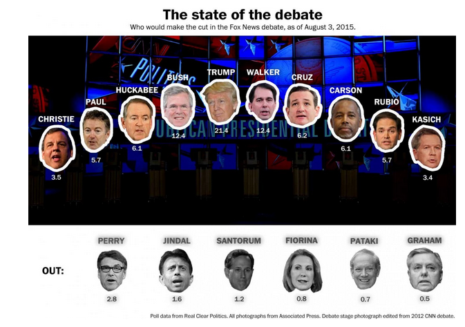 Kasich and Christie in Fox GOP debate, Perry out