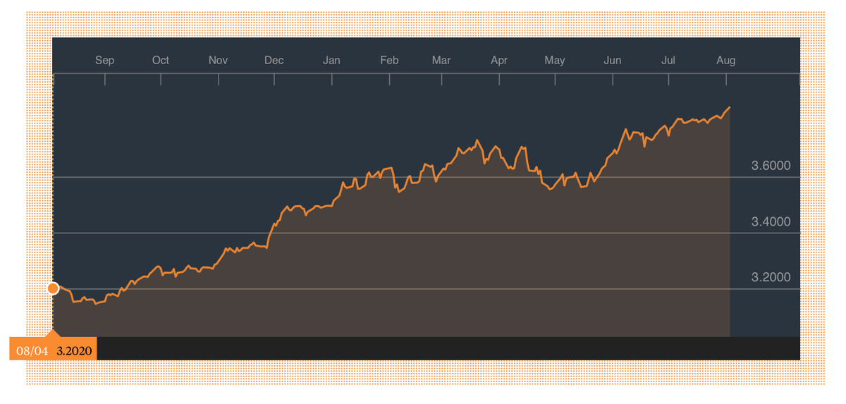 A year ago today, USD-MYR at 3.20. Today, 3.86 http://t.co/TaHaRuRDDn