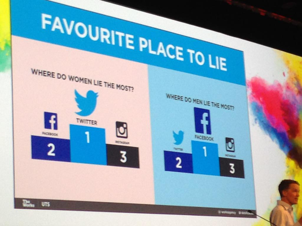 Women are more likely to lie on Twitter, but the blokes lie more on Facebook #globalforum @adma http://t.co/2swMvQ8u1e