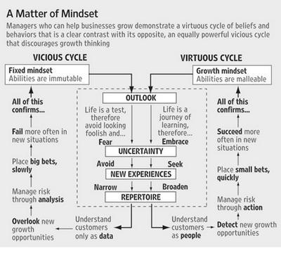 success is mindset essay Benefitsofagrowth mindset  theyear,dweckandcolleaguesaskedathletesiftheythoughttheircoachesbelievedsuccesscamefrom.