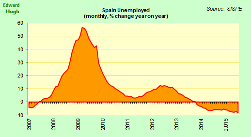 #Spain unemployment continued to fall in July, and at the fastest rate so far in this recovery (8.45%). http://t.co/L4fwEOgmVd