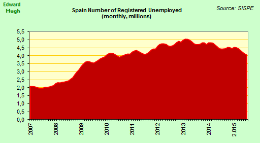 #Spain unemployment fell by a seasonally adjusted 44,286 in July, down 374k over the last 12 months. http://t.co/C8TuRTytqI