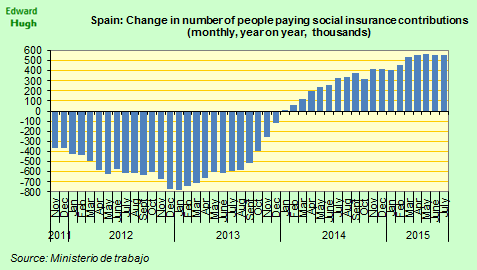 #Spain 568k more national insurance contributors over last 12m, but rate of increase seems to have peaked. http://t.co/5TAsTUSqUj