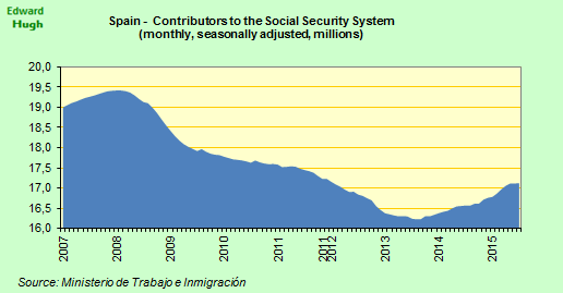 #Spain contributors to the national insurance system up a seasonally adjusted 10.5k in July. Slower growth rate. http://t.co/Mc2NVRTggE
