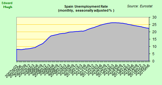 #Spain seasonally adjusted unemployment rate fell to 22.5% in June. http://t.co/82oi9xBfCx