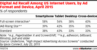 For the best ad recall, high-impact formats dominate http://t.co/OPohawmPAr http://t.co/Ow1wG2qql3