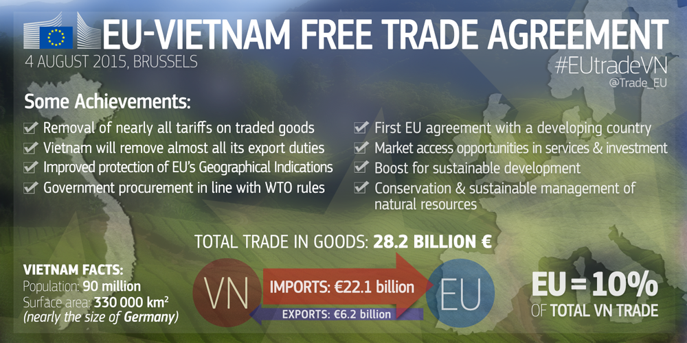 Eu Trade On Twitter We Have A New Free Trade Agreement The