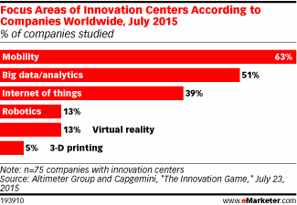 Mobility, big data/analytics & the IoT are the most popular innovation center focus areas http://t.co/773wXXSq1v http://t.co/UoSC1b0dVm