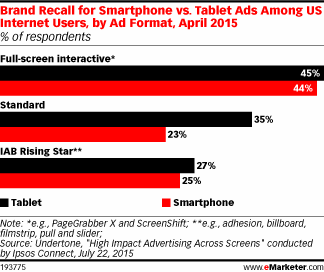 How to stand out in a sea of display ads? Full-screen interactive placements can help http://t.co/ByytQYiqrl http://t.co/JkY4HZuJJK