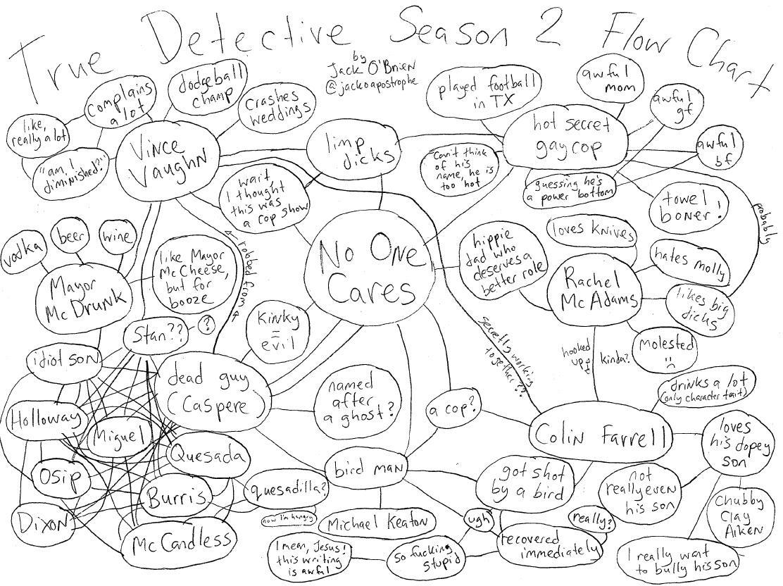 John jack obrien on twitter truedetectiveseason2 is a little truedetectiveseason2 is a little confusing i made a flow chart to help understand itpicittert85mjwgzje nvjuhfo Choice Image