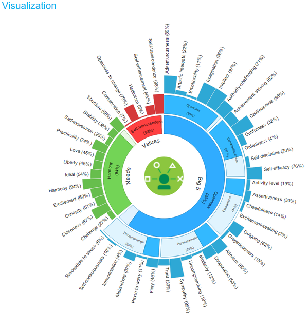 ibm watson on twitter watson can analyze personality