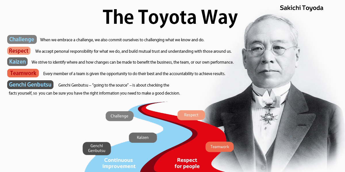 organizational culture of toyota Servant leadership in the toyota culture posted on april 25, 2011 november 11,  my intention is not to develop a culture or train an organization.