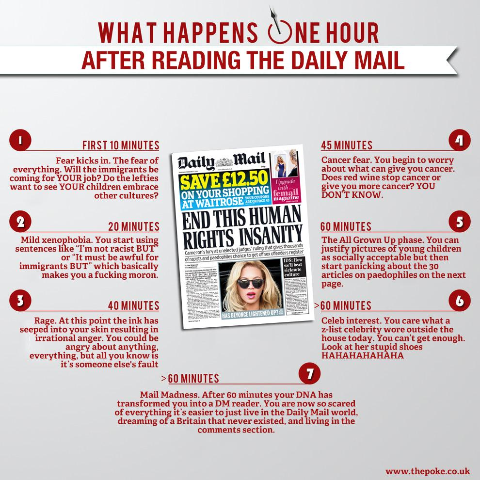 RT @ThePoke: How the Daily Mail Affects Your Body In 60 Minutes  http://t.co/0BBQH750eR http://t.co/ZCFyCIcg88