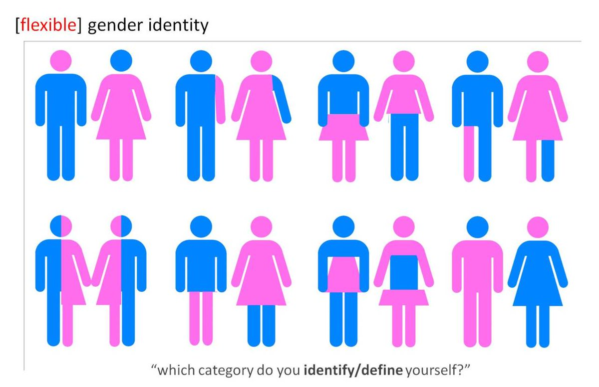 Gender is commonly mistaken as a binary: male or female. This chart shows just how fluid gender really is. http://t.co/PmLvNp7hzV