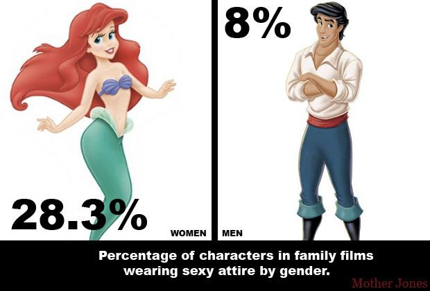 "Women are overwhelmingly more likely to be dressed ""sexily"" on screen than men. http://t.co/CQZmXtUeYf"