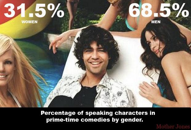 Where are women's voices in prime time television? They speak only 31% of the time compared to their male costars. http://t.co/LP3GI4uu1M