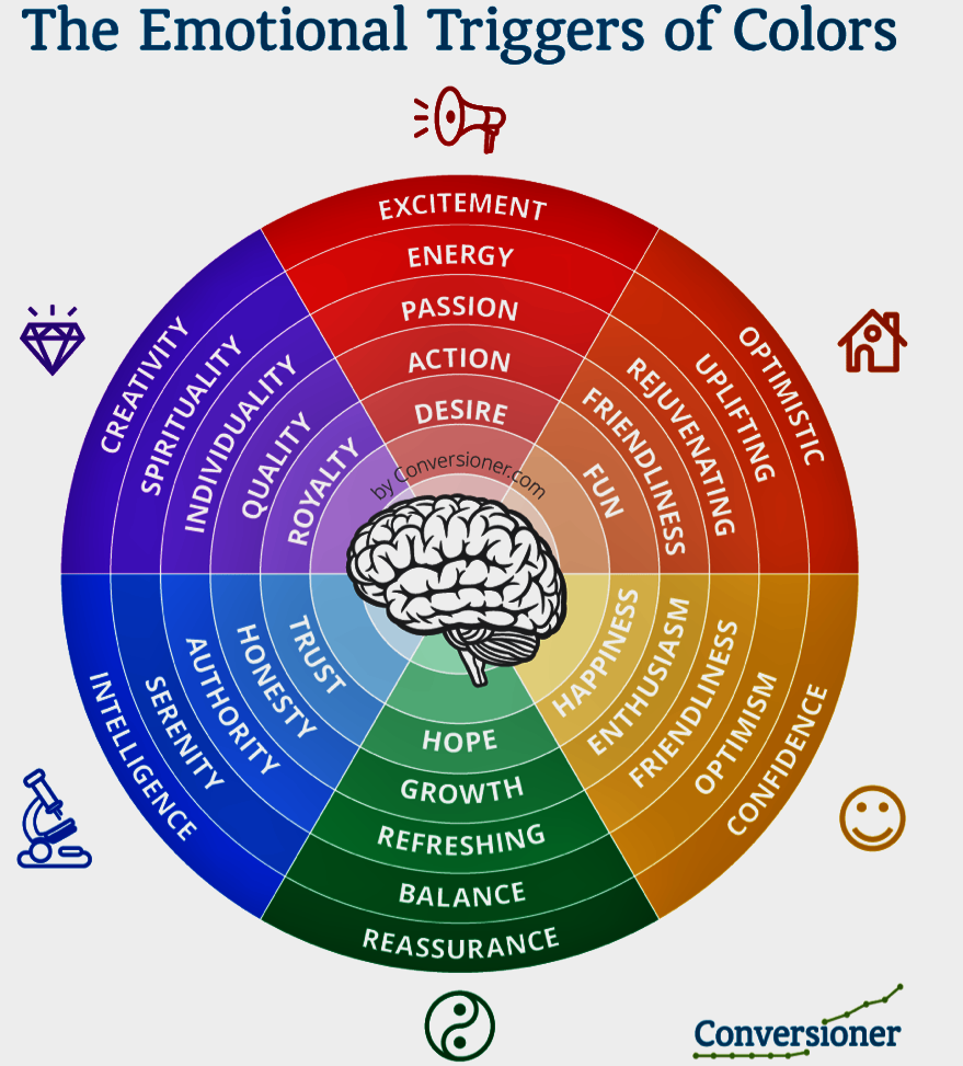 Growthhackers on twitter the emotional power of color - The power of color ...