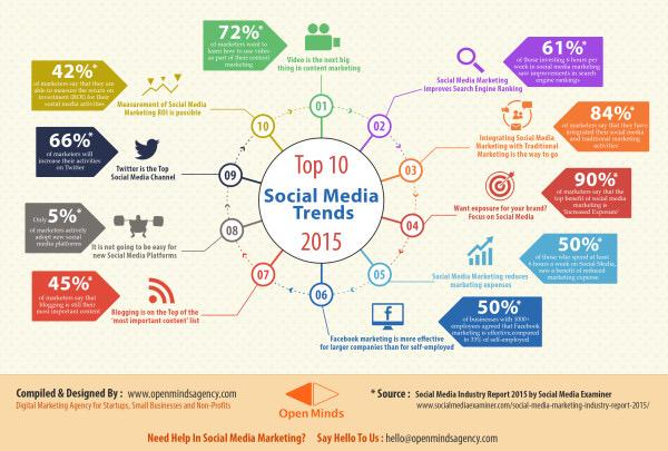 Top #SocialMedia Trends in 2015 http://t.co/mDRn6GkMqb #Marketing #Socialselling http://t.co/VhCuBo6oPa