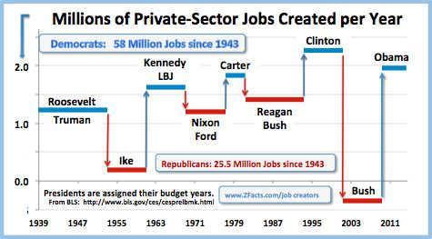 Job growth under Republican vs Democratic presidents. http://t.co/7Q7FM9JR7o