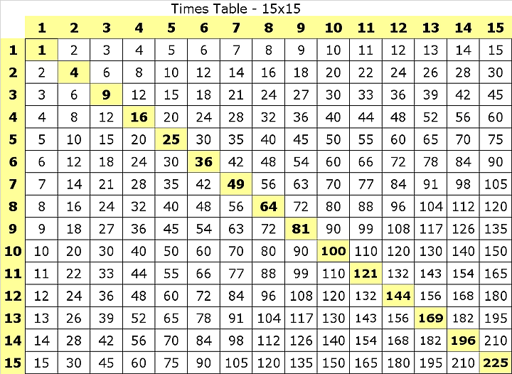 Multiplication worksheets11 and 12 times tables for 1000 multiplication table