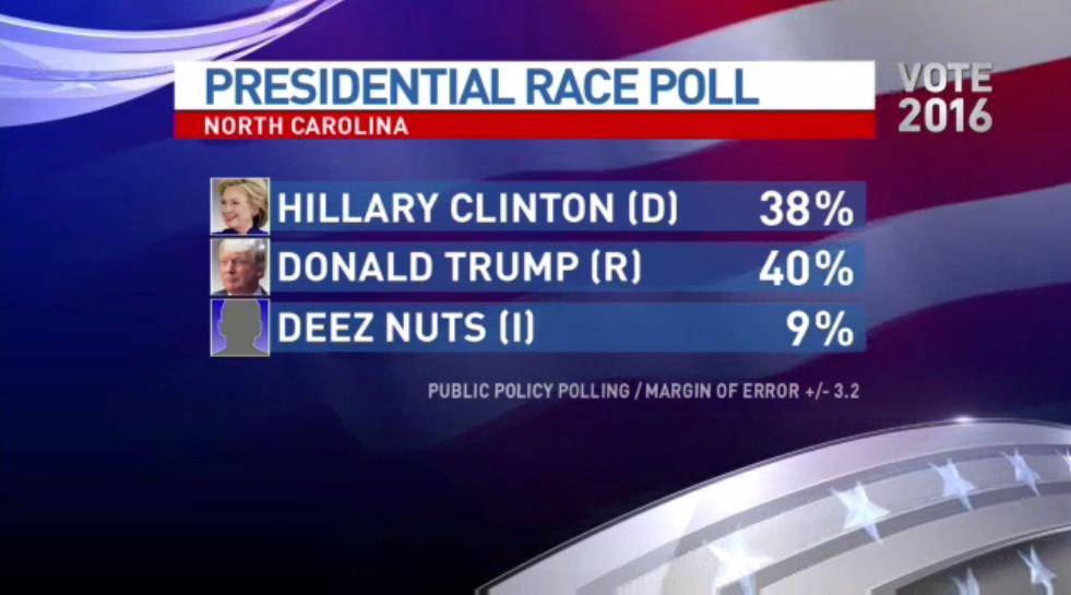 Deez Nuts for president? Independent candidate has strong showing in polls>>http://t.co/9AXltHR60d