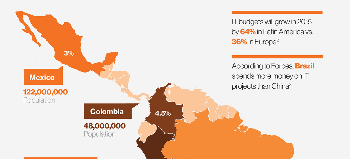 The top trends driving the Latin American IT market: http://t.co/rNQYTCn5eu http://t.co/cWh6W5EpA3