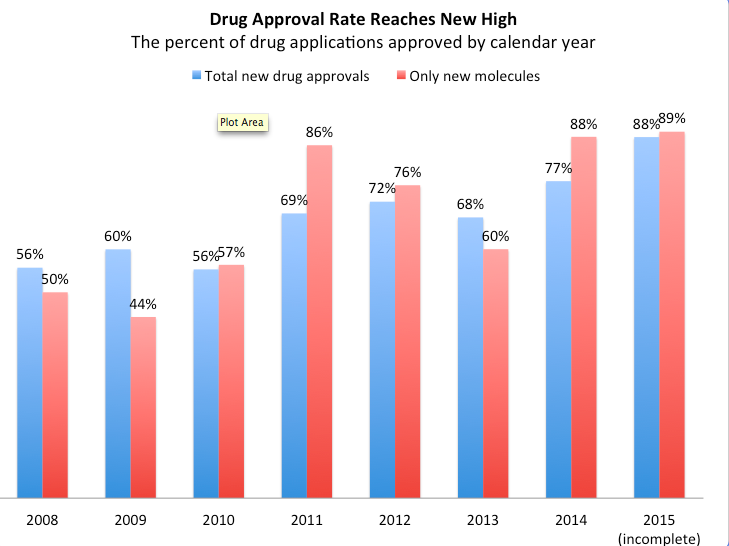 The FDA Is Basically Approving Everything. Here's The Data To Prove It http://t.co/7FqRiUkHvG